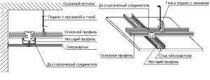 Фото: Схема двухуровневого потолка