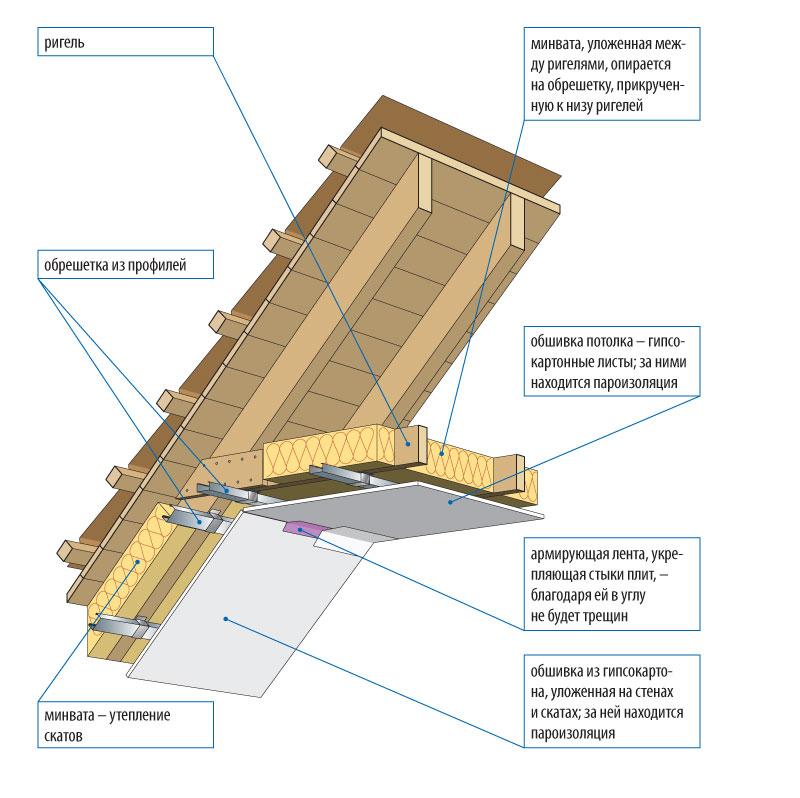 Сделать потолки из гипсокартона