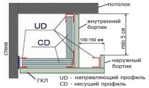 Потолок из гипсокартона с подсветкой — замечательное дополнение к интерьеру