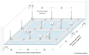 Расчет потолка из гипсокартона — чего и сколько покупать?