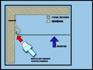 Фото: Принцип кулачкового крепления натяжных потолков