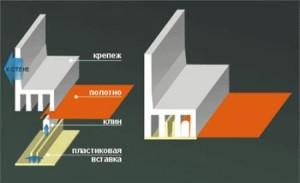 Фото: Принцип клинового крепления натяжных потолков