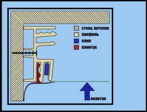 Способы крепления натяжных потолков