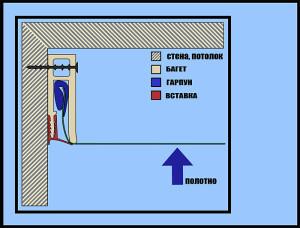 Фото: Конструкция натяжных потолков