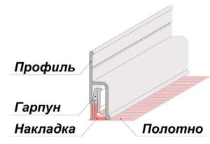 Фото: Схема гарпунной системы