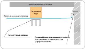 Как прикрепить гардину к натяжному потолку