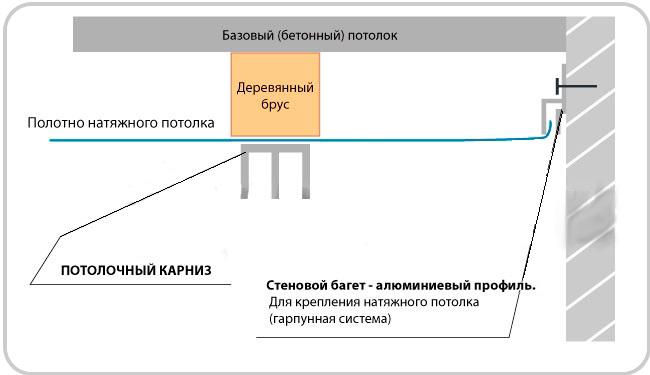 Схема крепления карниза на